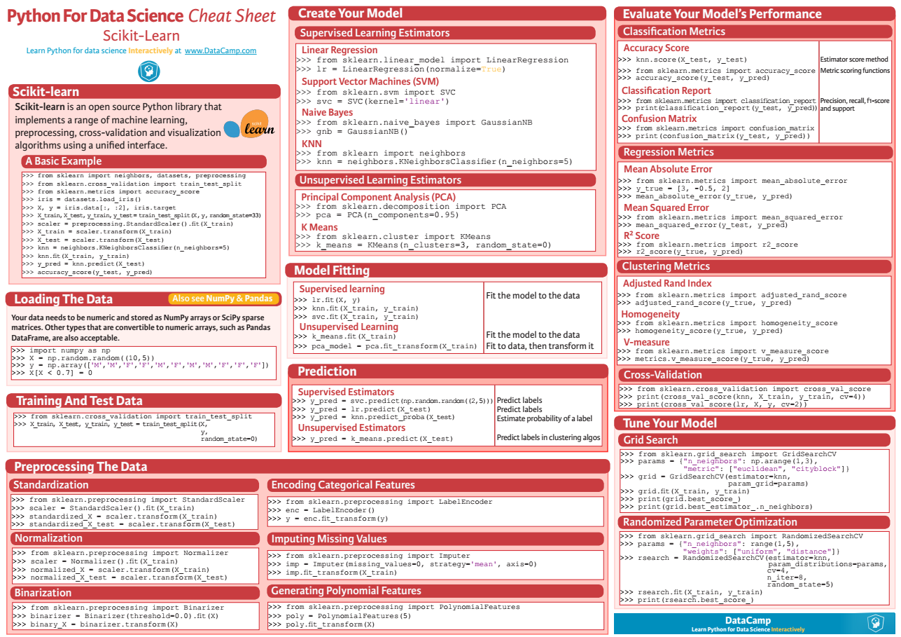 scikit-learn-data-science-cheat-sheet.png
